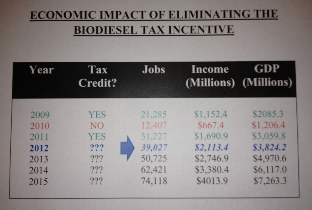 Impact of Biodiesel Tax Incentive